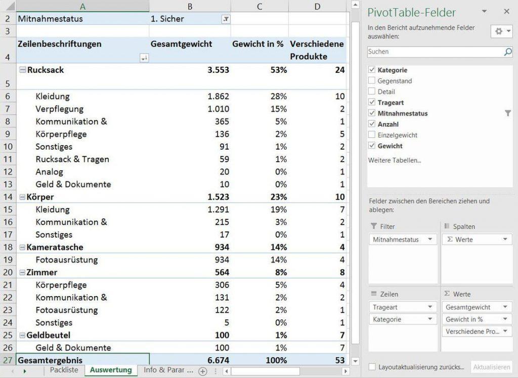 Packliste Oberwesel (Pivot-Tabelle)