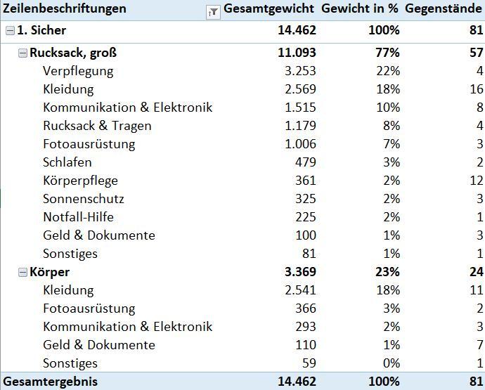 Pivo-Tabelle: Zusammenfassung der Packliste für den Grenzgängerweg