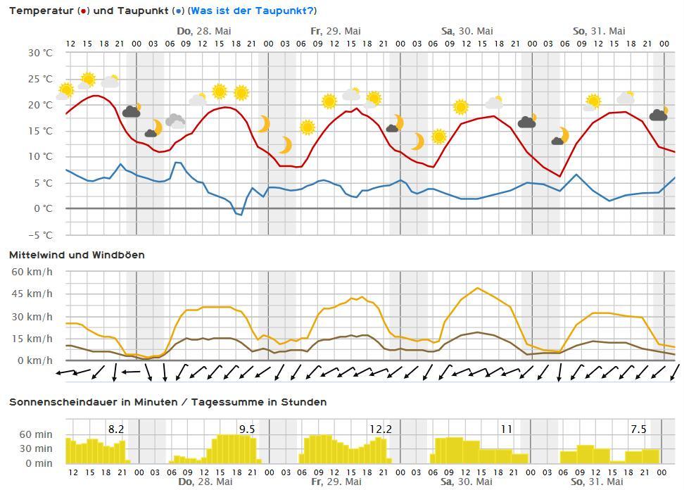 Wettervorhersage Rodalben 28. bis 31. Mai 2020 (Quelle: Kachelmannwetter)